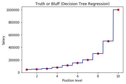 Decision Tree Regression - Python