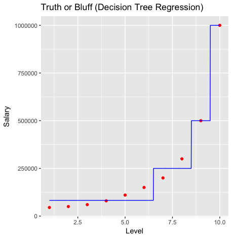 Decision Tree Regression - R