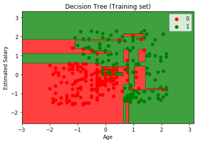 Classification Models in Python and R – Utterberg Data