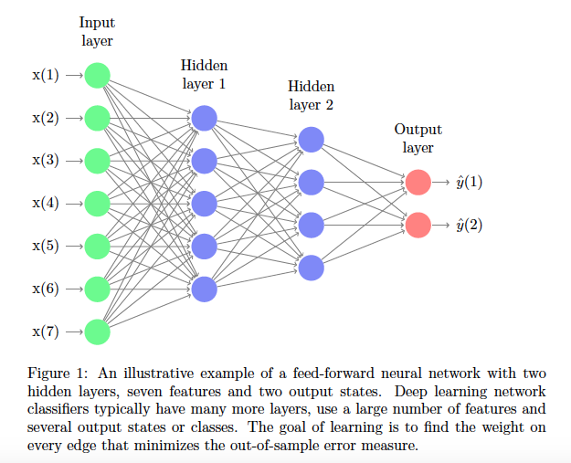 Source: Dixon, Matthew Francis, Klabjan, Diego and Bang, Jin Hoon, Classification-Based Financial Markets Prediction Using Deep Neural Networks (July 18, 2016). The Journal of Algorithmic Finance.